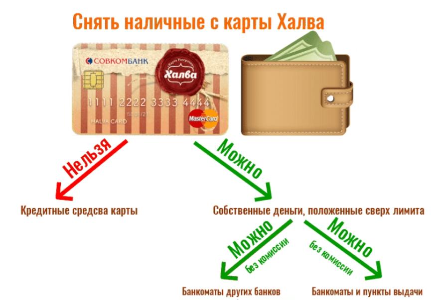наличные с карты Совкомбанка